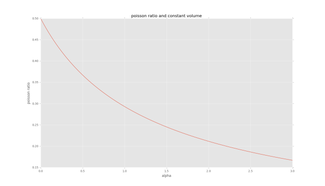 poisson_ratio_and_volume