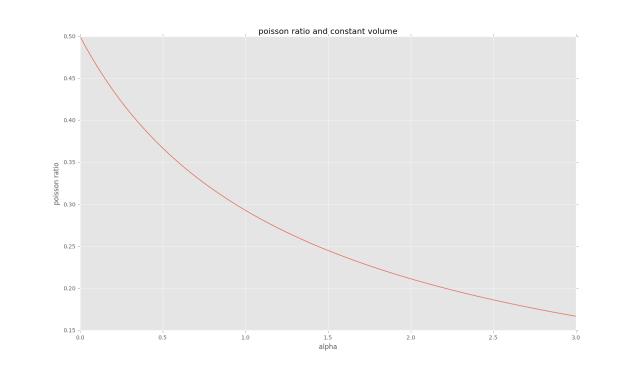 poisson_ratio_and_volume